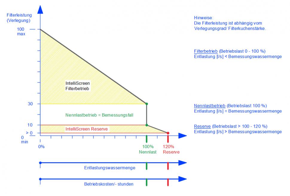Grafik Wirkweise IntelliScreen