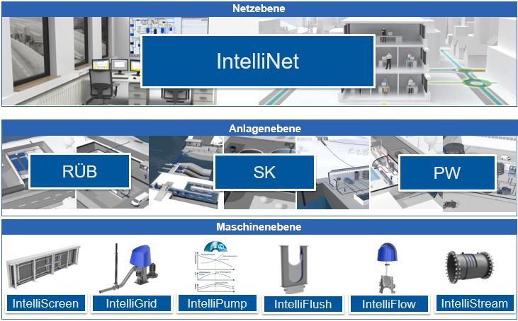 IntelliNet - Ebenen der Vernetzung