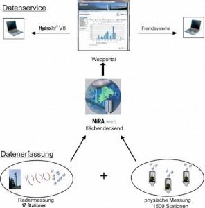 Abbildung 8 NiRA.web arbeitet mit Radarmessung und Regenmessern in einem Netzwerk.